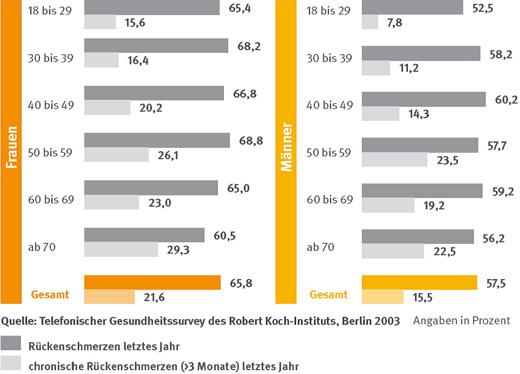 Statistik Arbeitsunfähigkeit nach Berufsgruppen