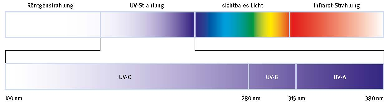 uvb strahlung
