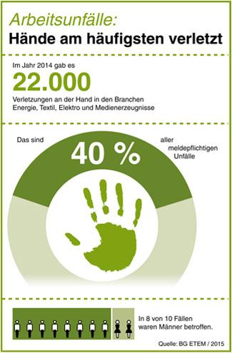 Arbeitsunfälle: Hände am häufigsten verletzt