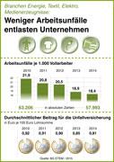 Erneut weniger Unfälle - BG ETEM senkt Beitrag